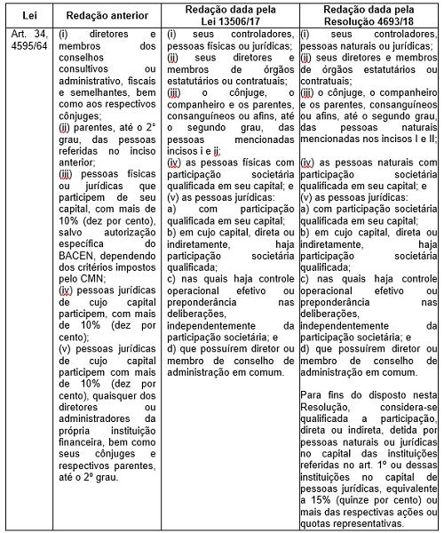 Operações entre partes relacionadas: o novo regime jurídico-regulatório bancário a partir da edição da lei 13.506/17