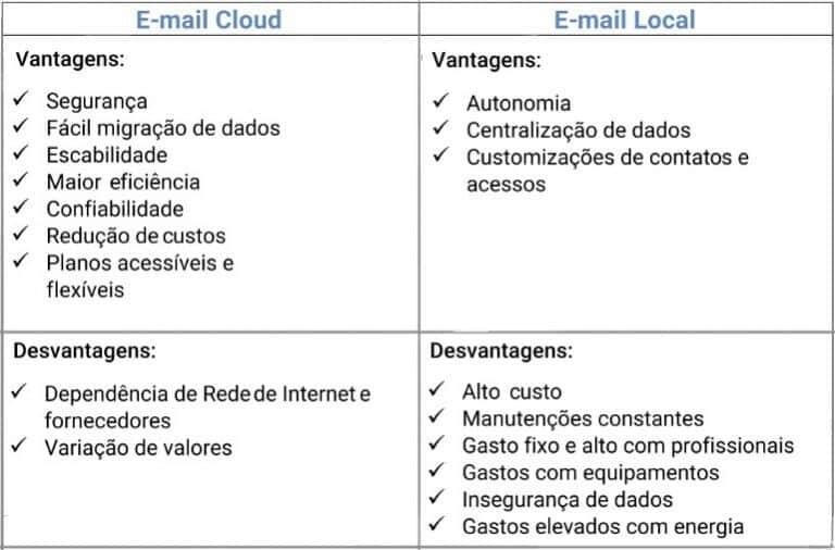 E-mail profissional: por que minha empresa precisa ter?