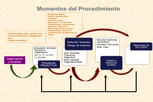 Mediação e arbitragem no cenário trabalhista atual - Mudança de paradigma na pacificação dos conflitos