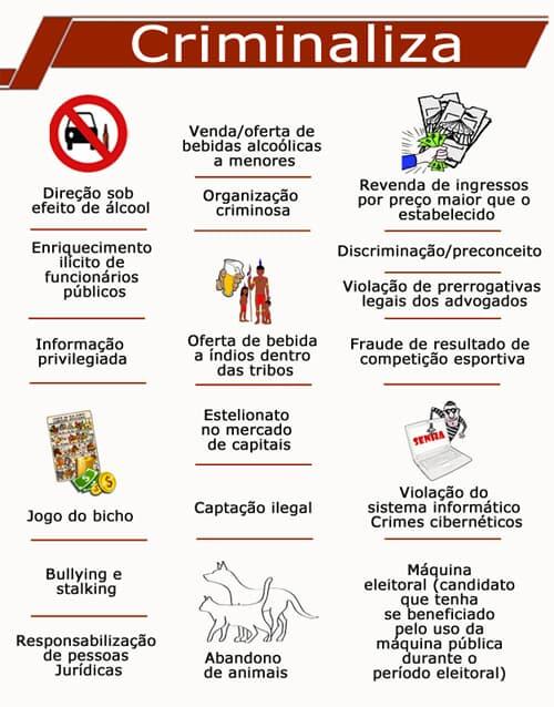 Criminalizar e descriminalizar: as inovações do novo CP