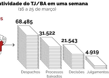 Em uma semana, TJ/BA produz mais de 126 mil atos no regime de teletrabalho