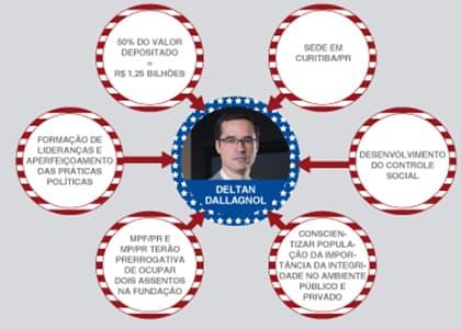 Nova PGR: Acordo da Petrobras revela poder supremo da força-tarefa da Lava Jato