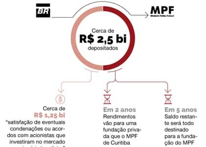 Acordo entre MPF de Curitiba e Petrobras coloca o parquet em suspeição