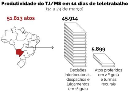 Teletrabalho: TJ/MS profere mais de 50 mil atos em onze dias